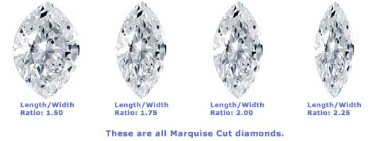 Marquise Length Width Ratio