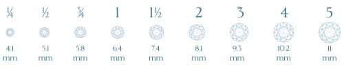 Diamond Size Comparison Chart